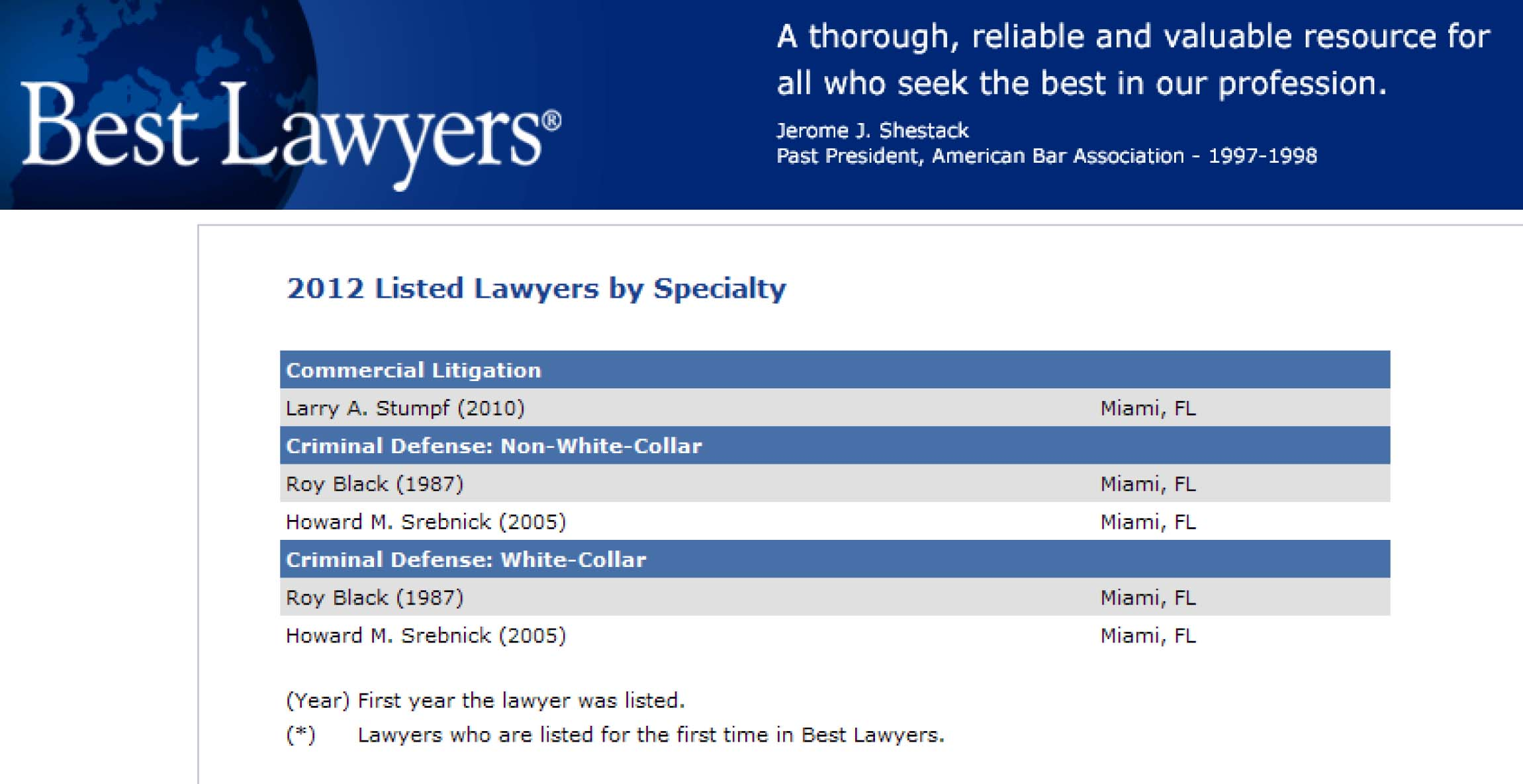 Announcement of 2012 Best Lawyers
