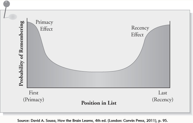 investigate into the primacy and recency effect essay The primacy effect means that people tend to remember the first information presented about something however, there is something that trumps the primacy effect: the recency effect means that in each case, the goal is to get a positive perspective on those upcoming things into my mind.